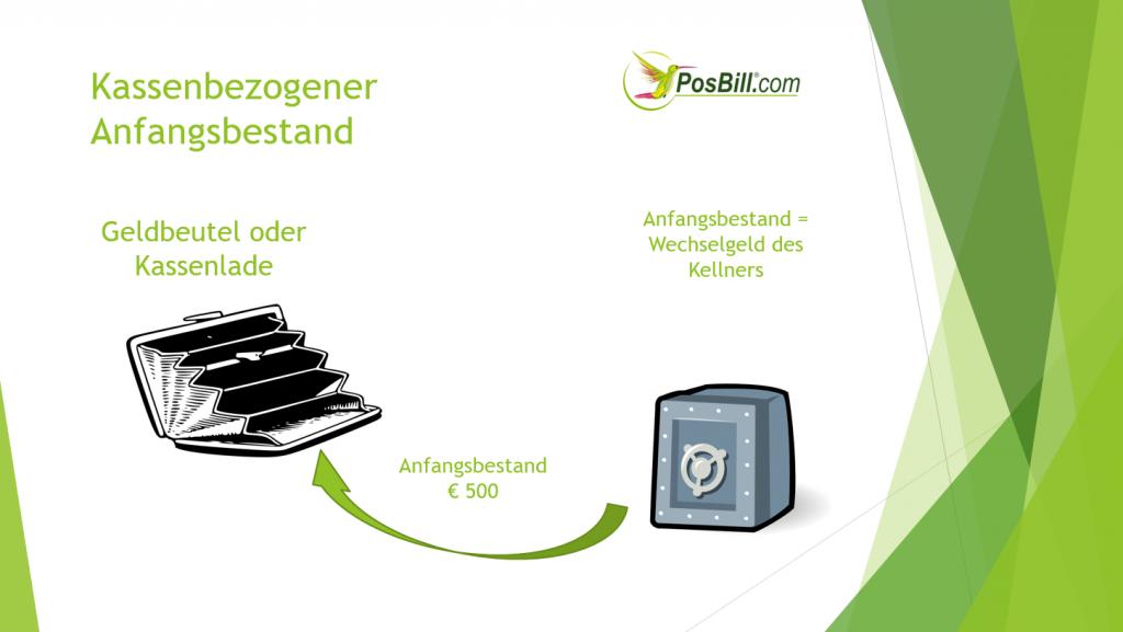 PosBill Kassenbuch: Anfangsbestand € 500,-