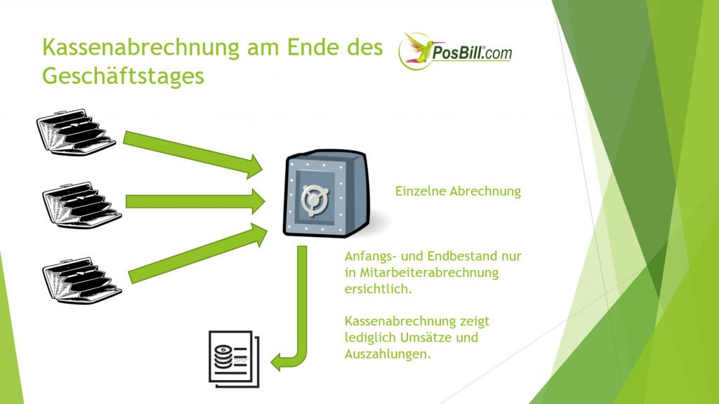 PosBill Kassenbuch: Kassenabrechnung
